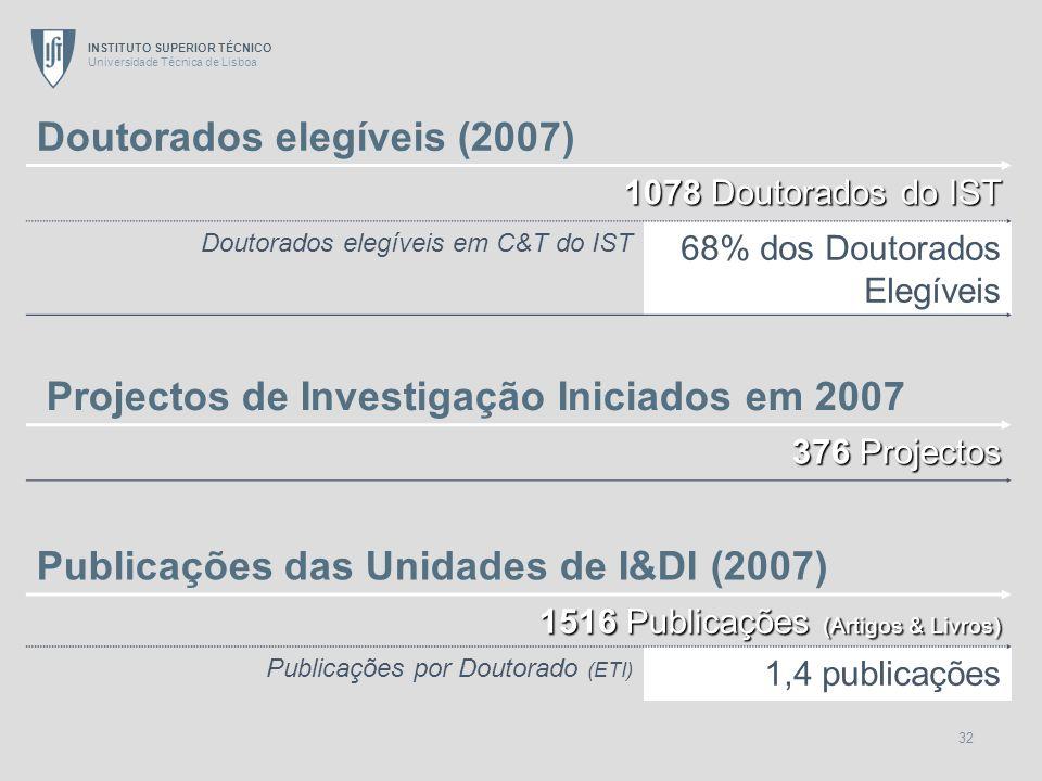 Doutorados elegíveis (2007)