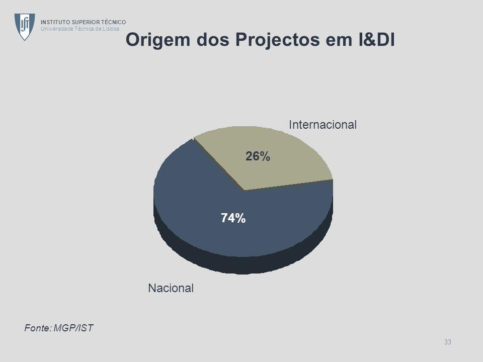 Origem dos Projectos em I&DI