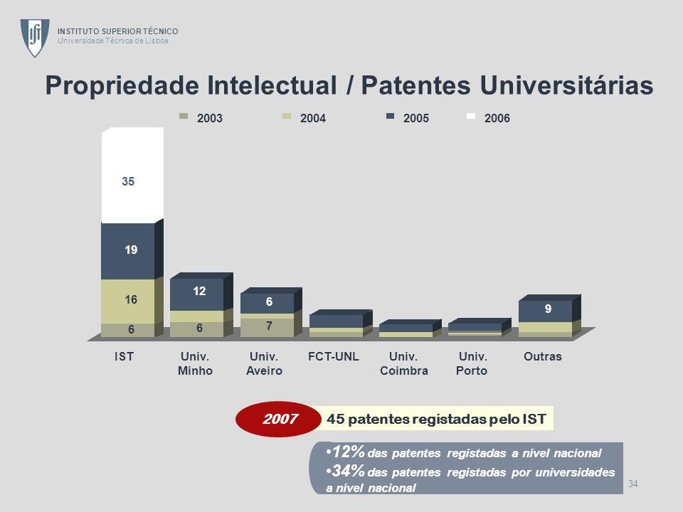 Propriedade Intelectual / Patentes Universitárias