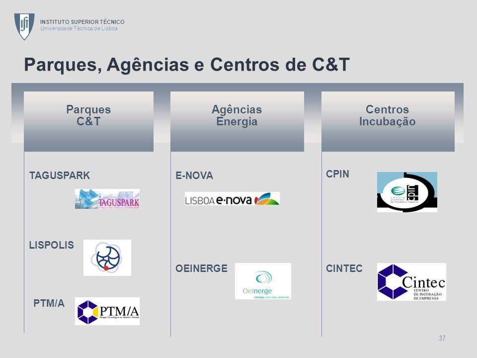 Parques, Agências e Centros de C&T