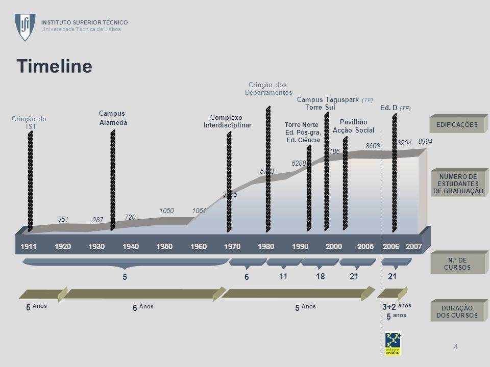 Timeline 5 6 11 18 21 21 5 Anos 6 Anos 5 Anos 3+2 anos 5 anos 1911