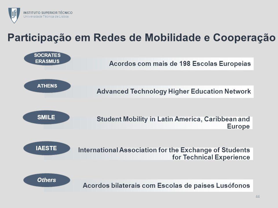 Participação em Redes de Mobilidade e Cooperação