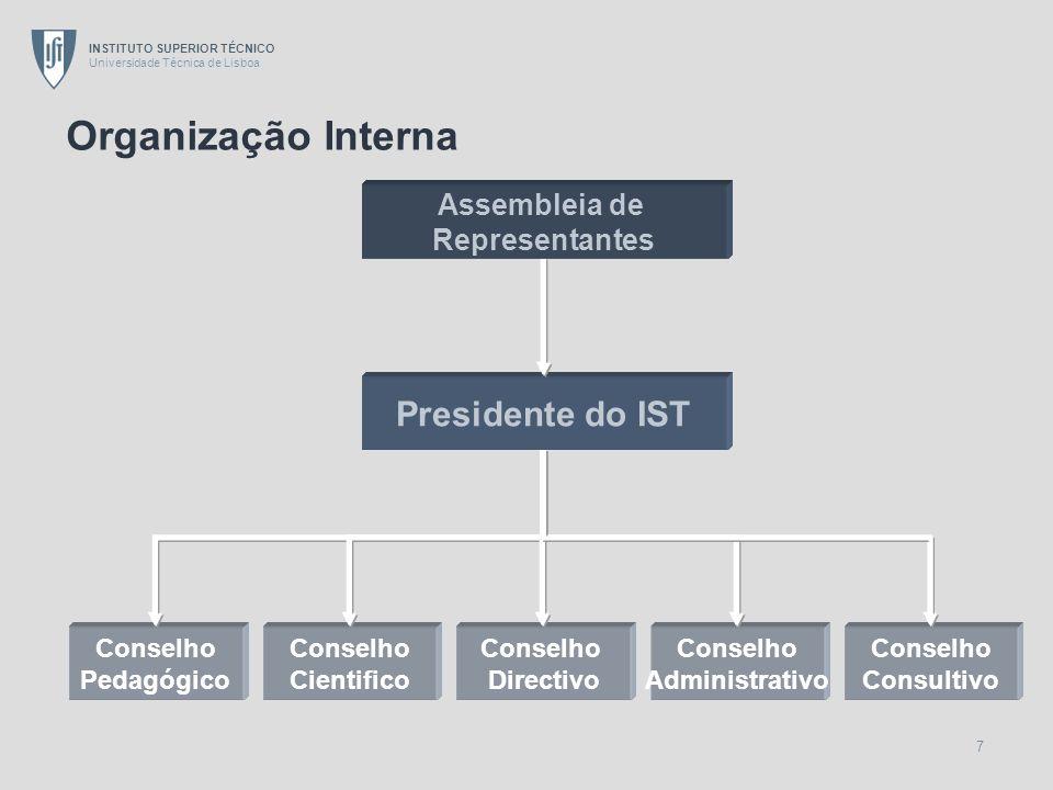 Organização Interna Presidente do IST Assembleia de Representantes