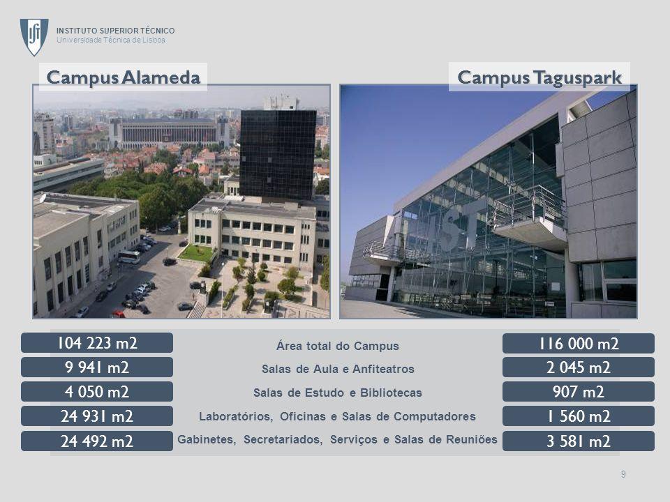 Campus Alameda Campus Taguspark