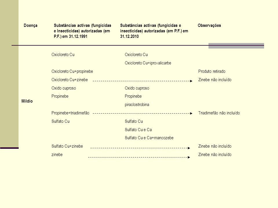 Doença Substâncias activas (fungicidas e Insecticidas) autorizadas (em P.F.) em 31.12.1991.