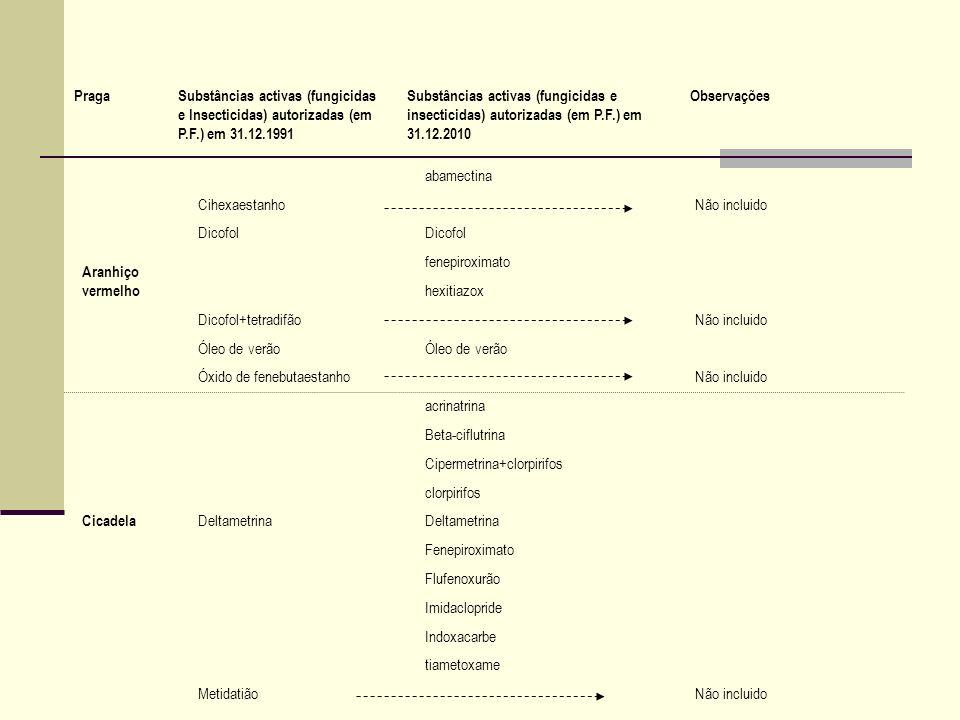 Praga Substâncias activas (fungicidas e Insecticidas) autorizadas (em P.F.) em 31.12.1991.
