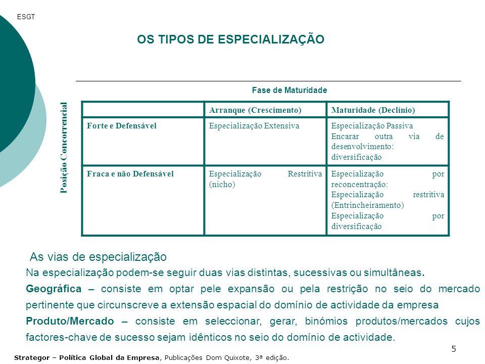 OS TIPOS DE ESPECIALIZAÇÃO Posição Concorrencial