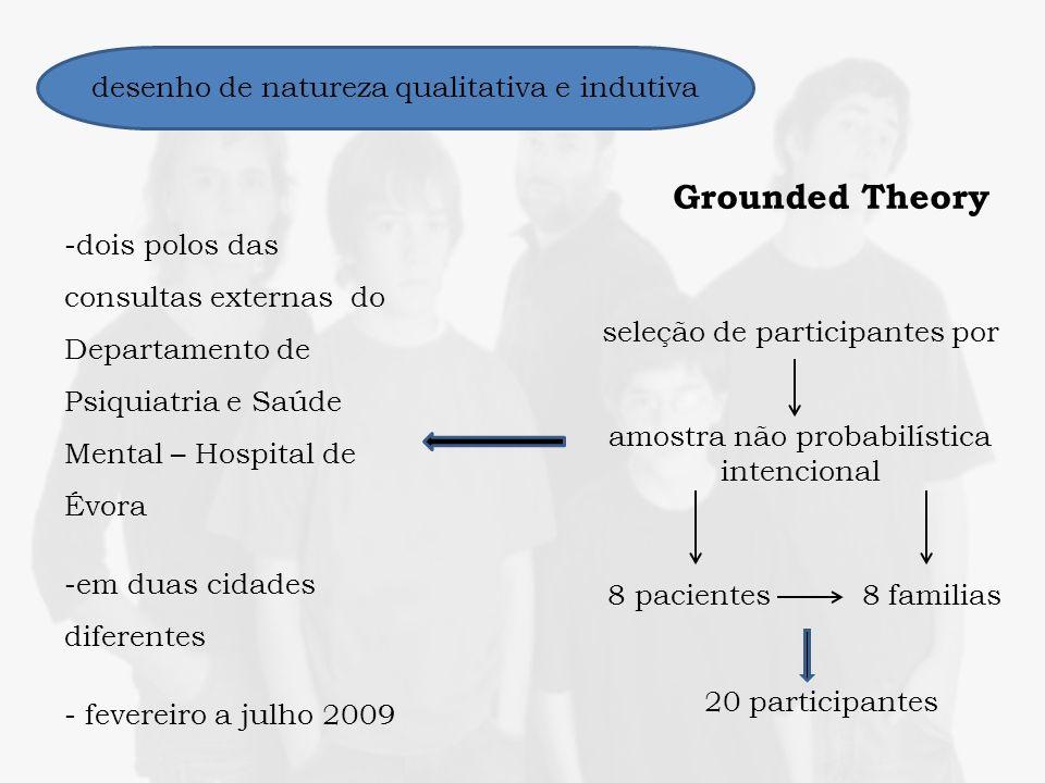 Grounded Theory desenho de natureza qualitativa e indutiva