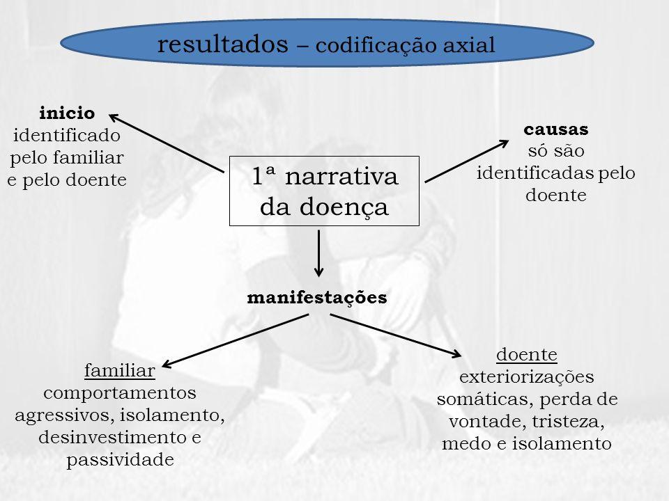 resultados – codificação axial
