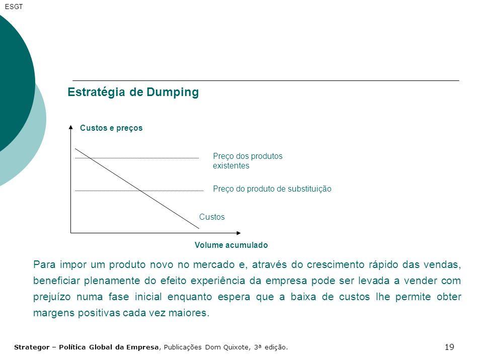 ESGT Estratégia de Dumping. Custos. Preço do produto de substituição. Preço dos produtos existentes.