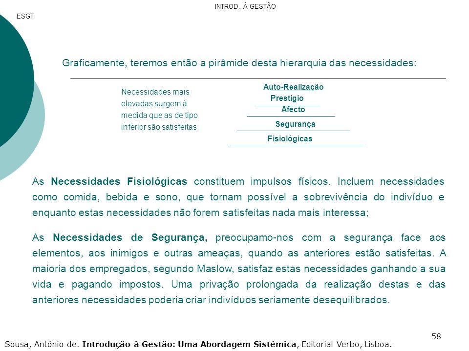 INTROD. Á GESTÃO ESGT. Graficamente, teremos então a pirâmide desta hierarquia das necessidades: Auto-Realização.
