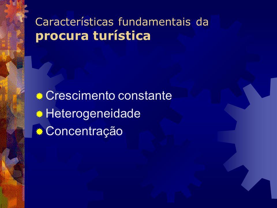 Características fundamentais da procura turística