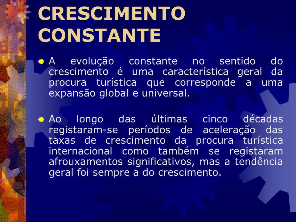 CRESCIMENTO CONSTANTE