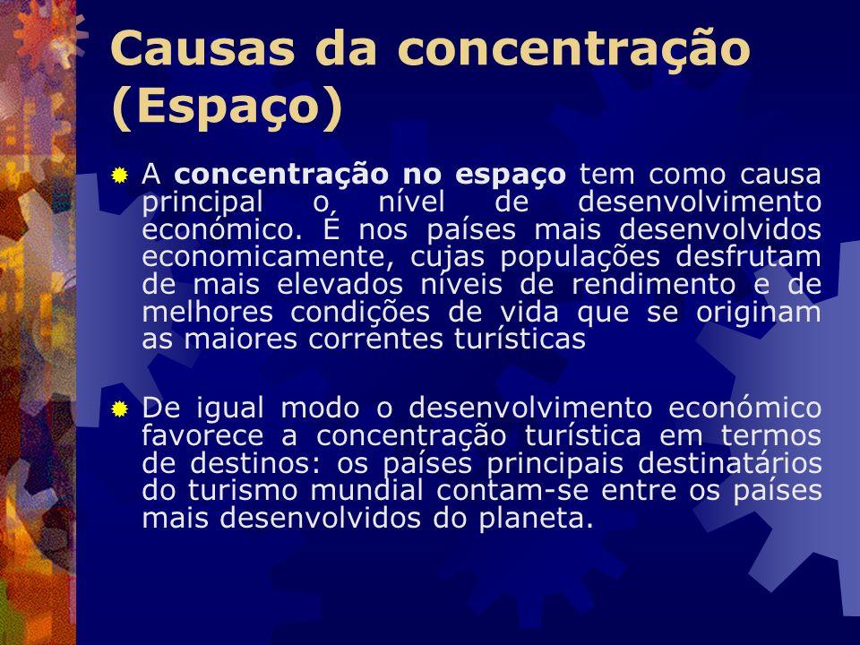 Causas da concentração (Espaço)