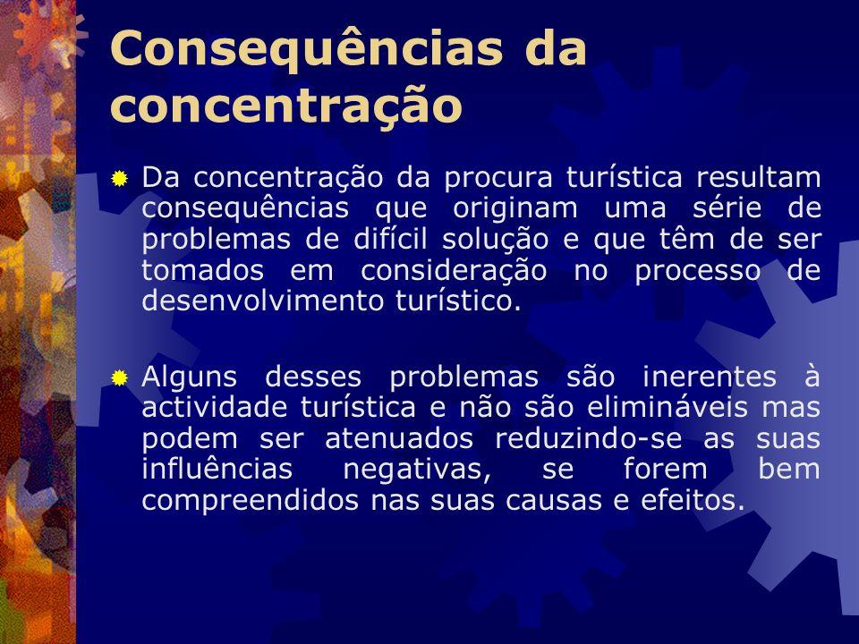 Consequências da concentração