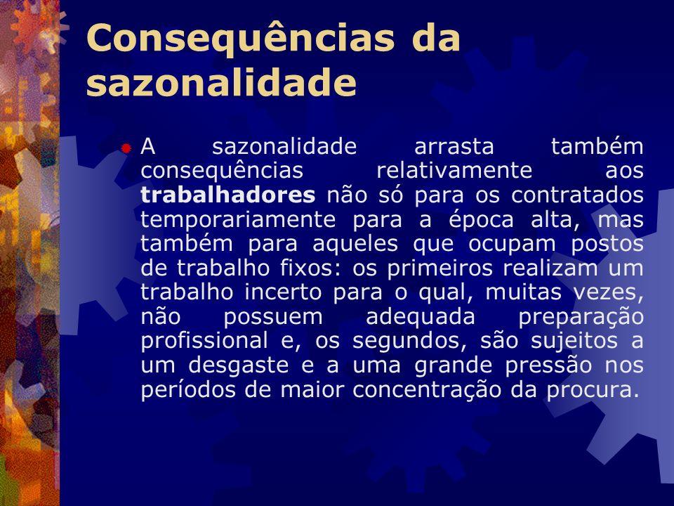 Consequências da sazonalidade