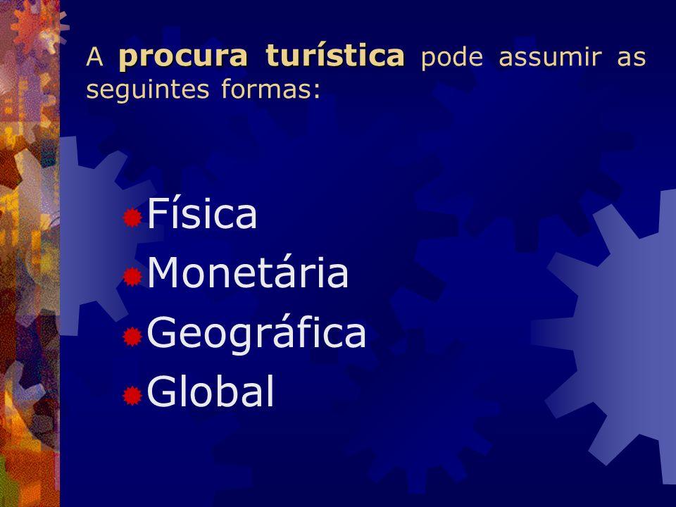 A procura turística pode assumir as seguintes formas: