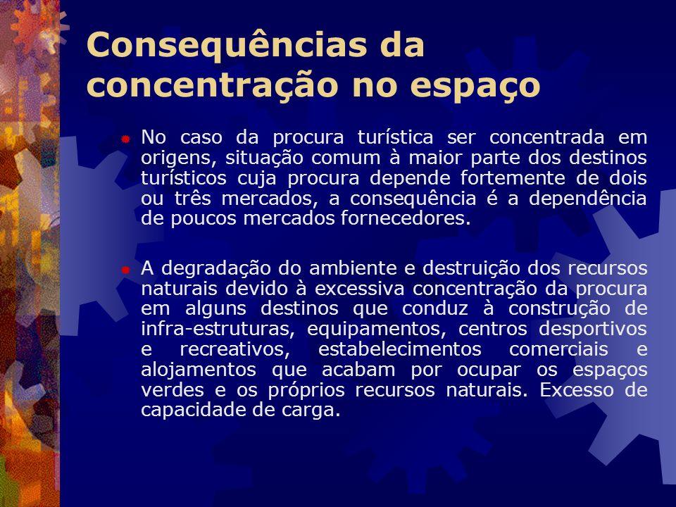 Consequências da concentração no espaço