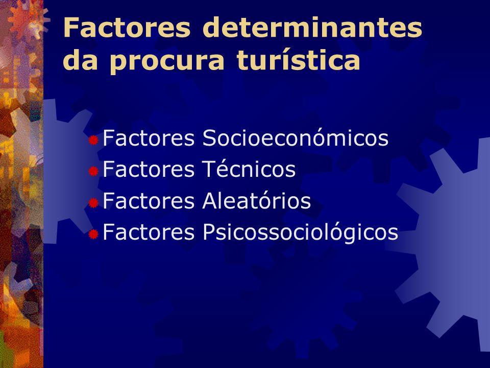 Factores determinantes da procura turística