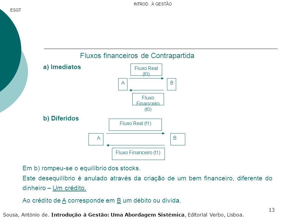 Fluxos financeiros de Contrapartida