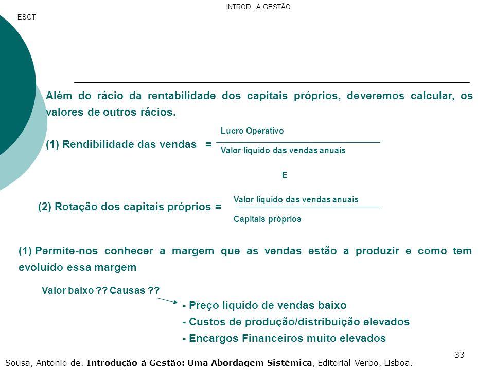 (1) Rendibilidade das vendas =