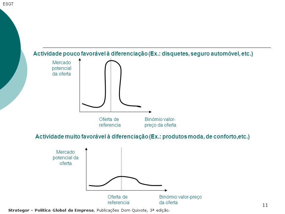 ESGT Actividade pouco favorável à diferenciação (Ex.: disquetes, seguro automóvel, etc.) Mercado potencial da oferta.