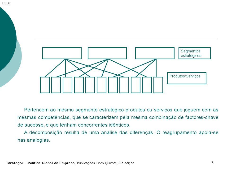 ESGT Segmentos estratégicos. Produtos/Serviços.