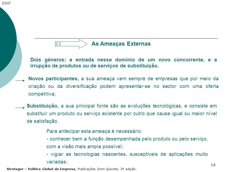 ESGT As Ameaças Externas. Dois géneros: a entrada nesse domínio de um novo concorrente, e a irrupção de produtos ou de serviços de substituição.