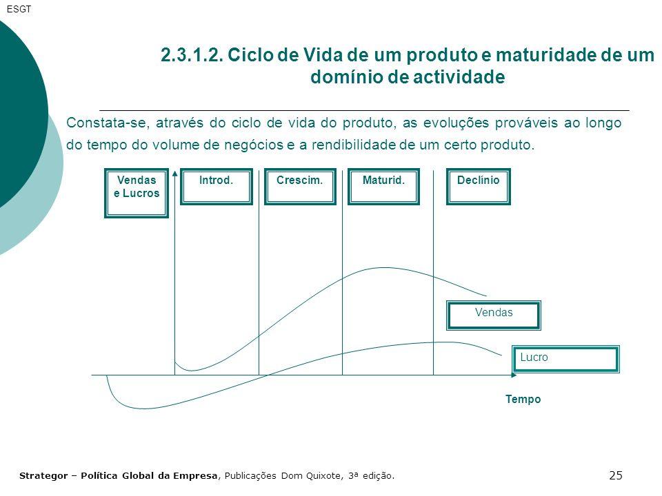 ESGT 2.3.1.2. Ciclo de Vida de um produto e maturidade de um domínio de actividade.