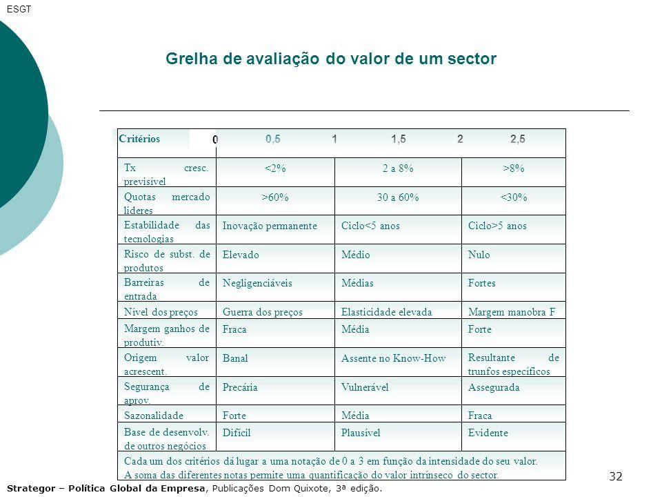 Grelha de avaliação do valor de um sector