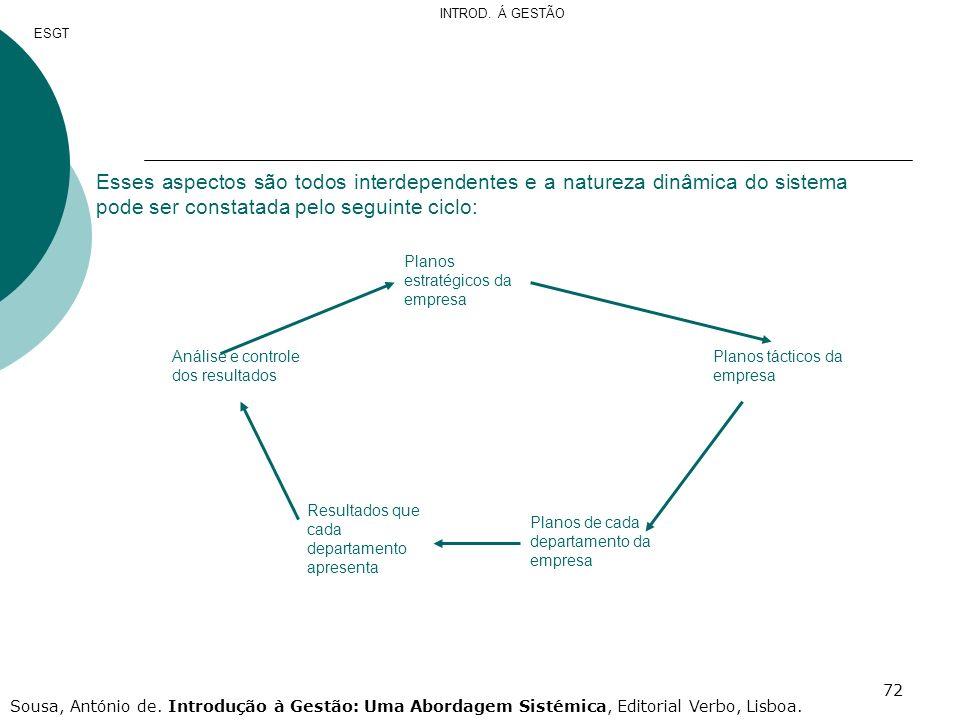 INTROD. Á GESTÃO ESGT. Esses aspectos são todos interdependentes e a natureza dinâmica do sistema pode ser constatada pelo seguinte ciclo: