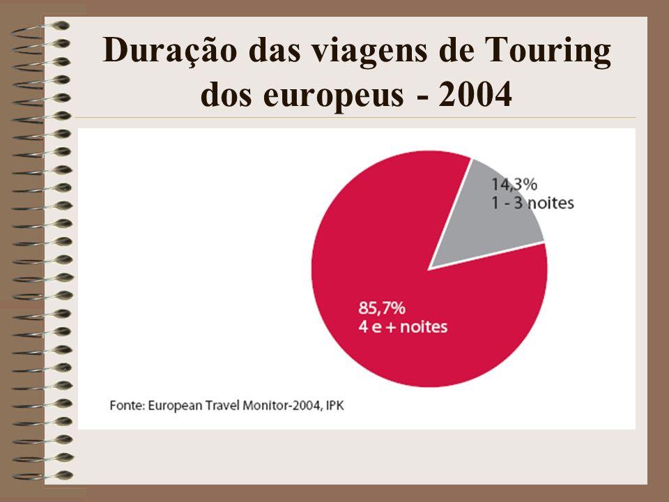 Duração das viagens de Touring dos europeus - 2004