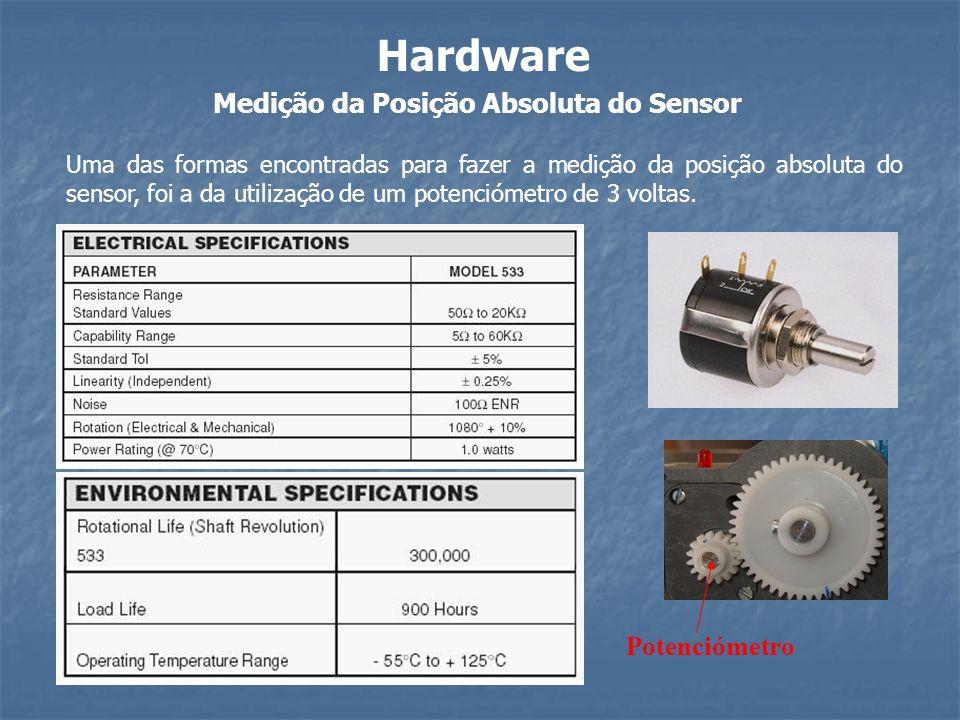 Medição da Posição Absoluta do Sensor