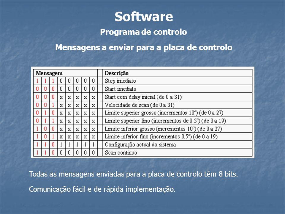 Software Programa de controlo