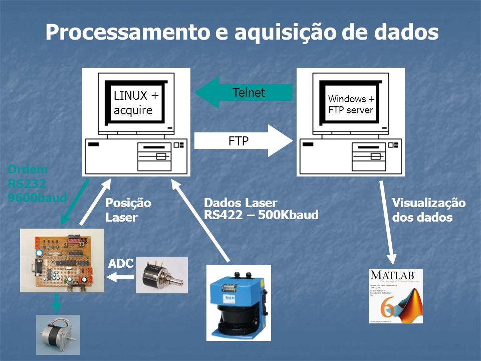 Processamento e aquisição de dados