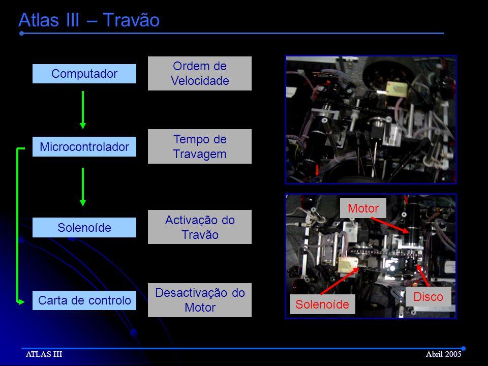 Atlas III – Travão Ordem de Velocidade Computador Tempo de Travagem