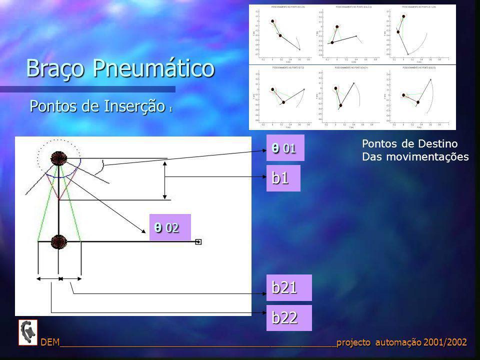 Braço Pneumático Pontos de Inserção I b1 b21 b22 θ 01 θ 02