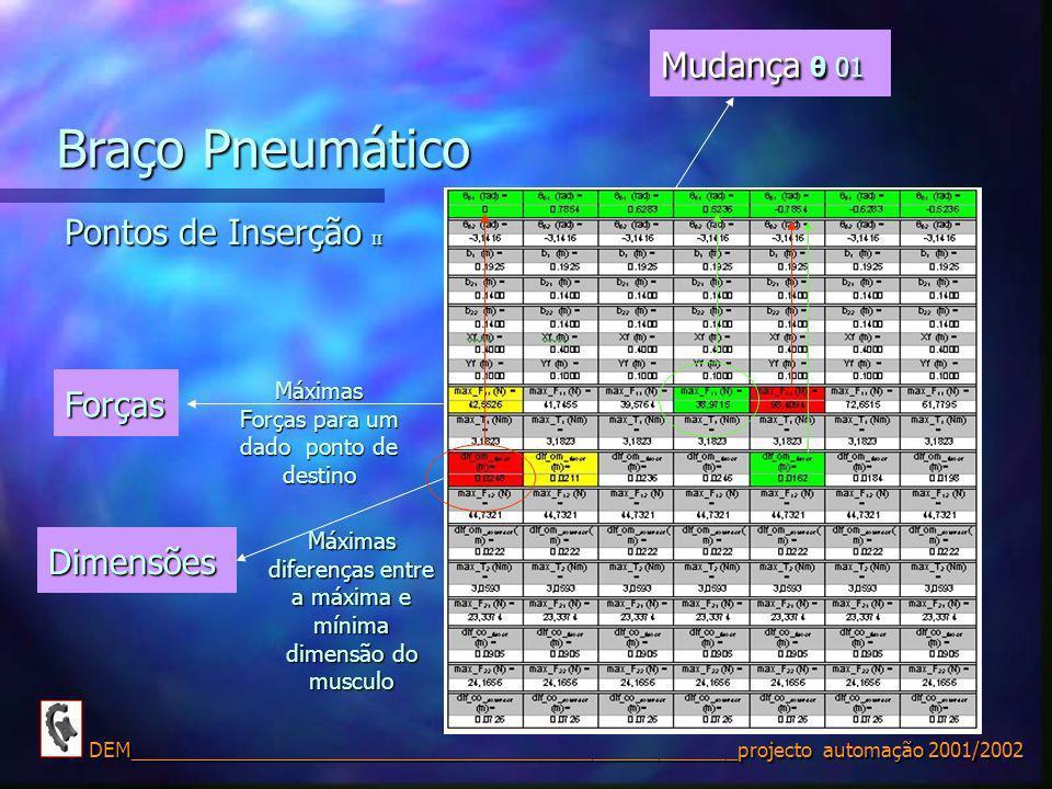 Braço Pneumático Mudança θ 01 Pontos de Inserção II Forças Dimensões