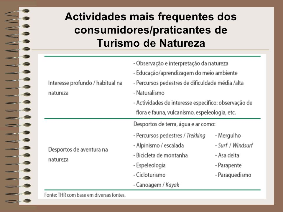 Actividades mais frequentes dos consumidores/praticantes de Turismo de Natureza