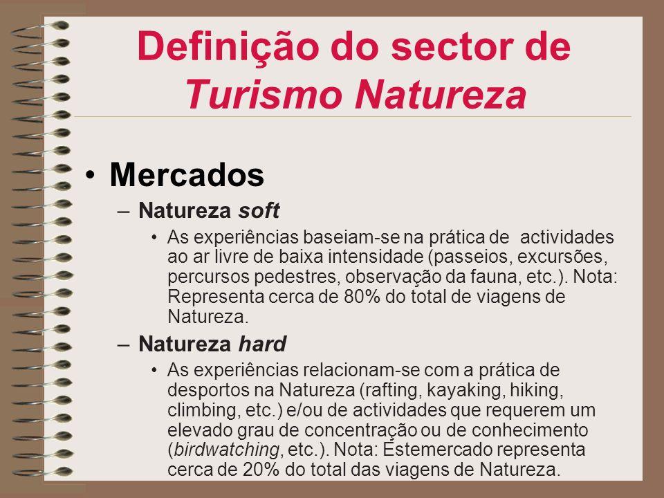 Definição do sector de Turismo Natureza