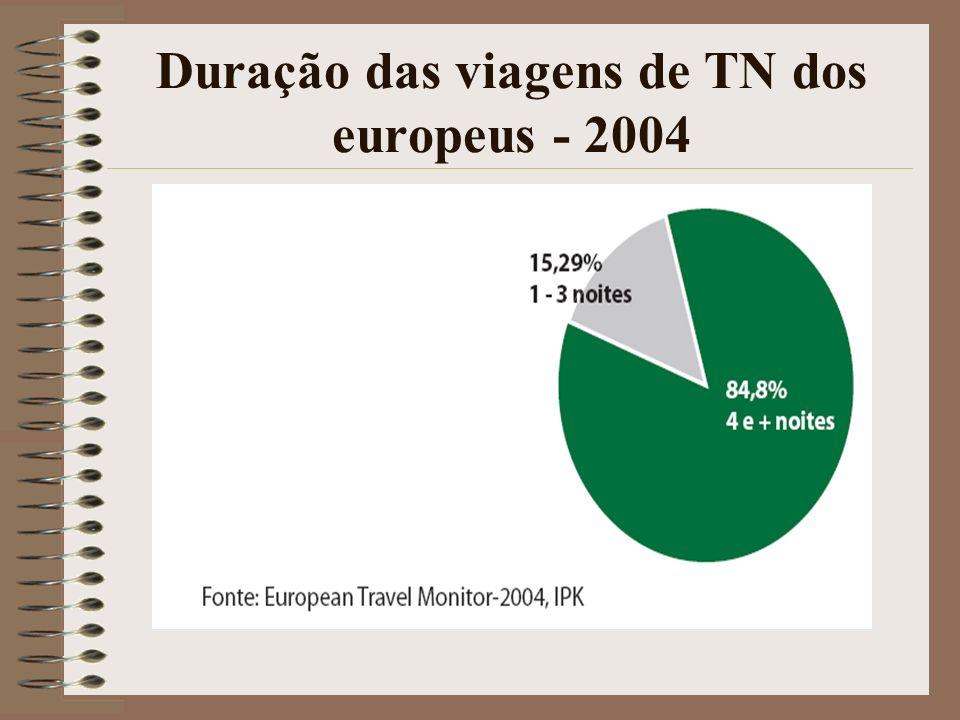 Duração das viagens de TN dos europeus - 2004