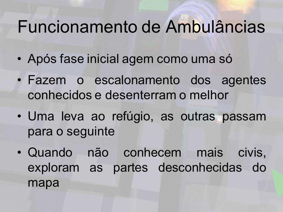 Funcionamento de Ambulâncias