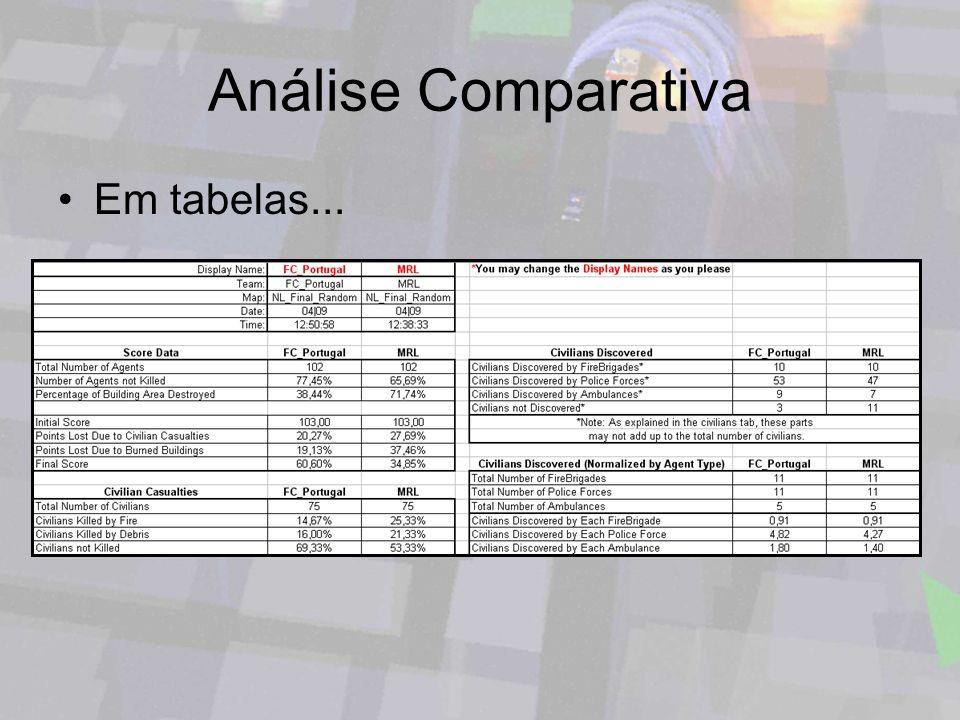 Análise Comparativa Em tabelas...