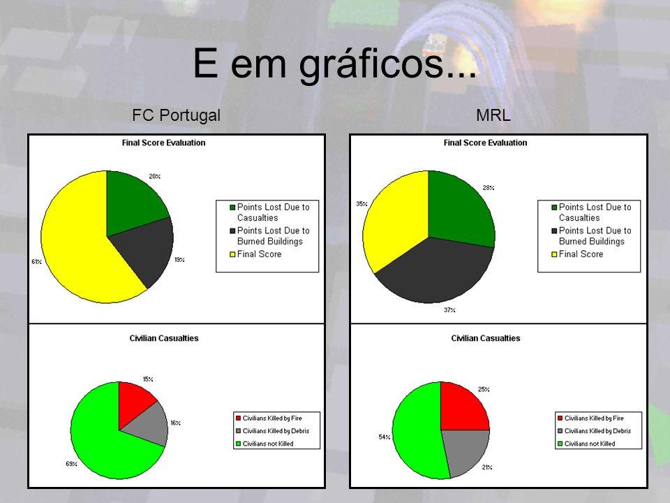E em gráficos... FC Portugal MRL