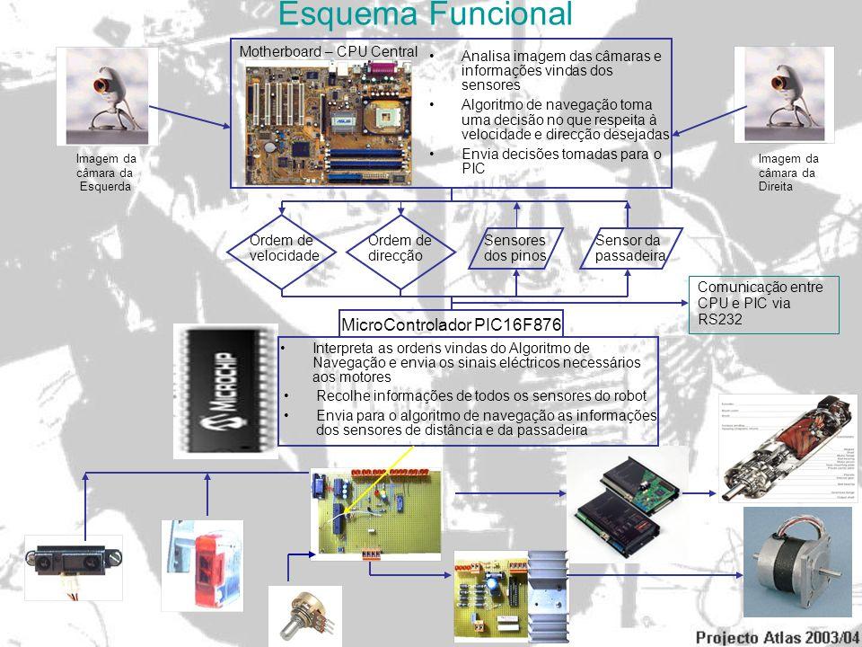 Esquema Funcional MicroControlador PIC16F876 Motherboard – CPU Central