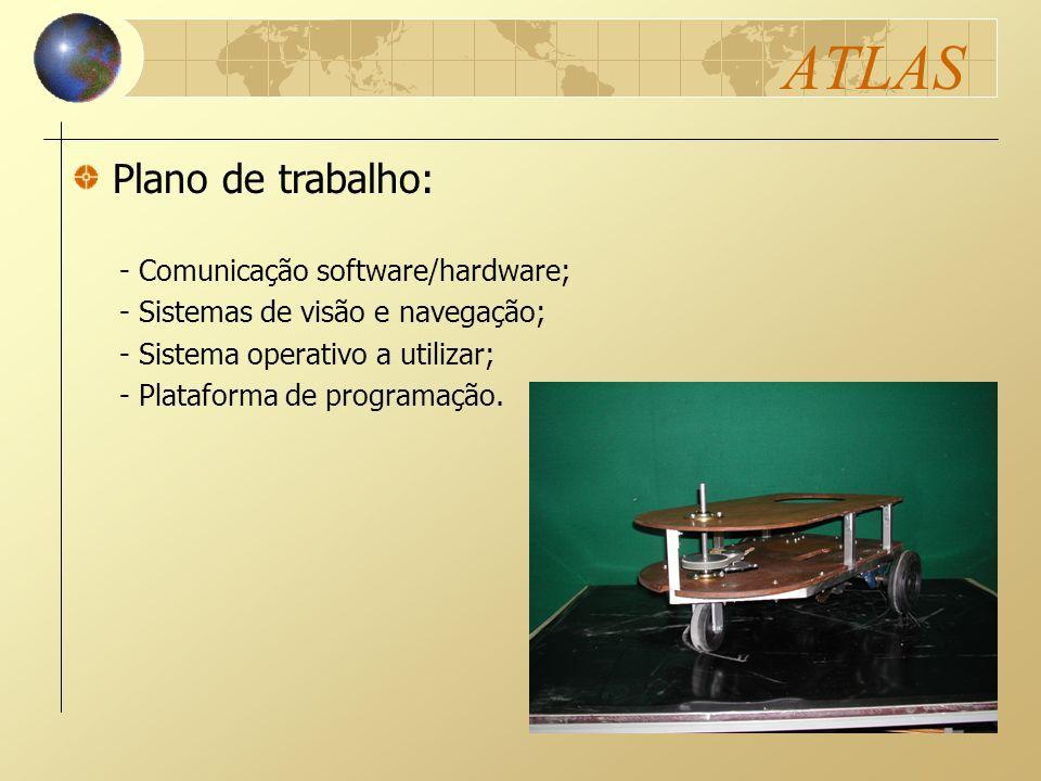 ATLAS Plano de trabalho: - Comunicação software/hardware;