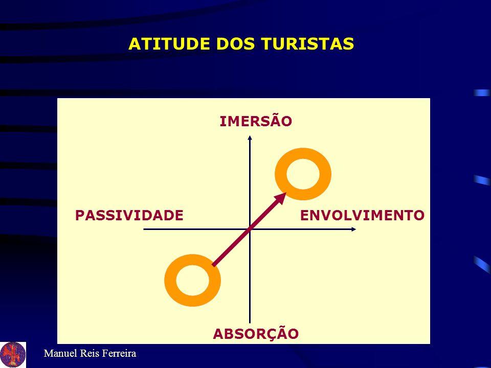 ATITUDE DOS TURISTAS IMERSÃO PASSIVIDADE ENVOLVIMENTO ABSORÇÃO