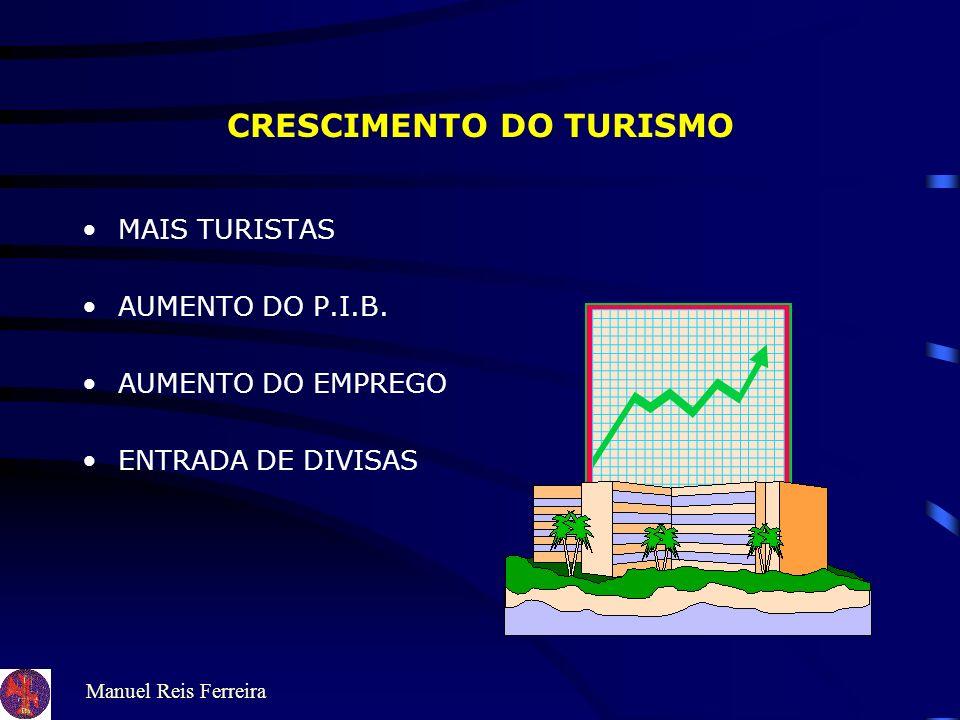 CRESCIMENTO DO TURISMO