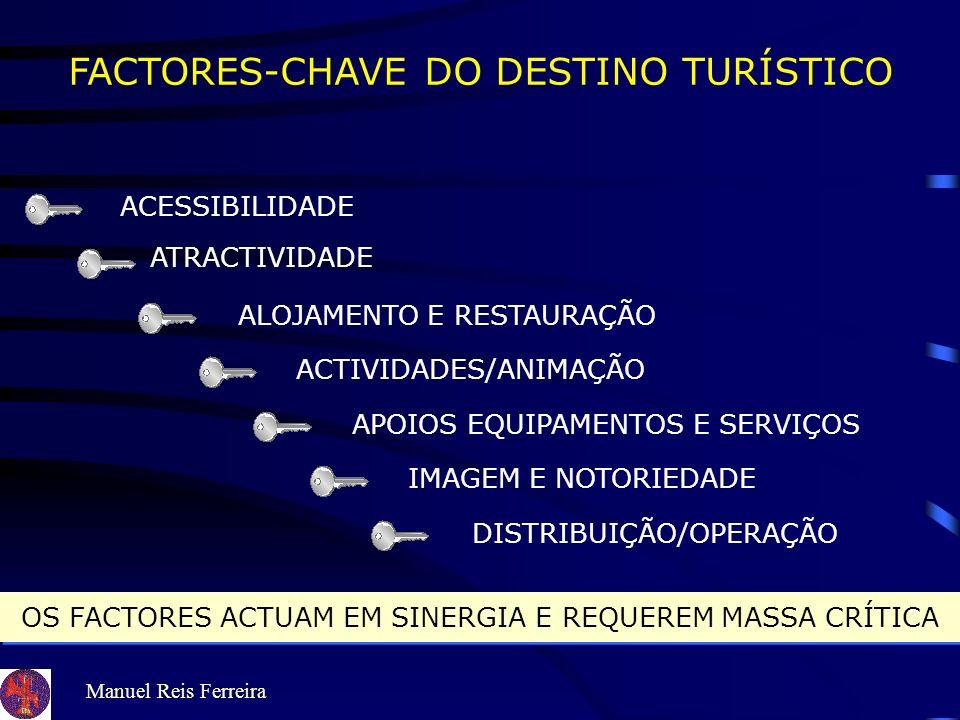 FACTORES-CHAVE DO DESTINO TURÍSTICO