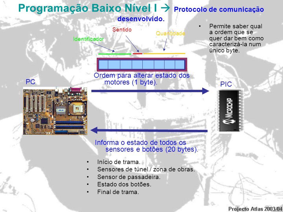 Programação Baixo Nível I  Protocolo de comunicação desenvolvido.